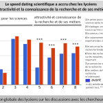 Statistique de l'impact de l'action du speed-dating scientifique